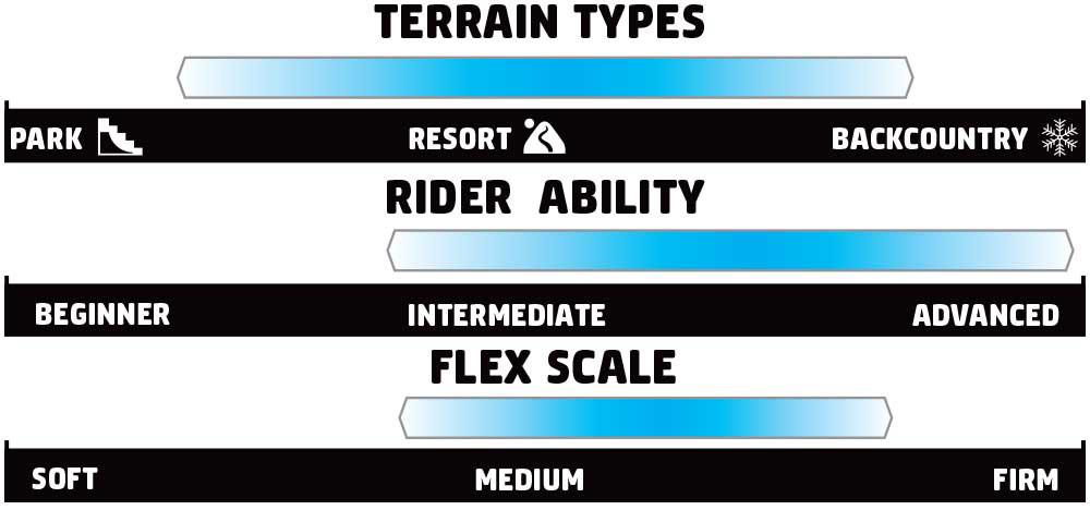 GNU 4 Rider Scale