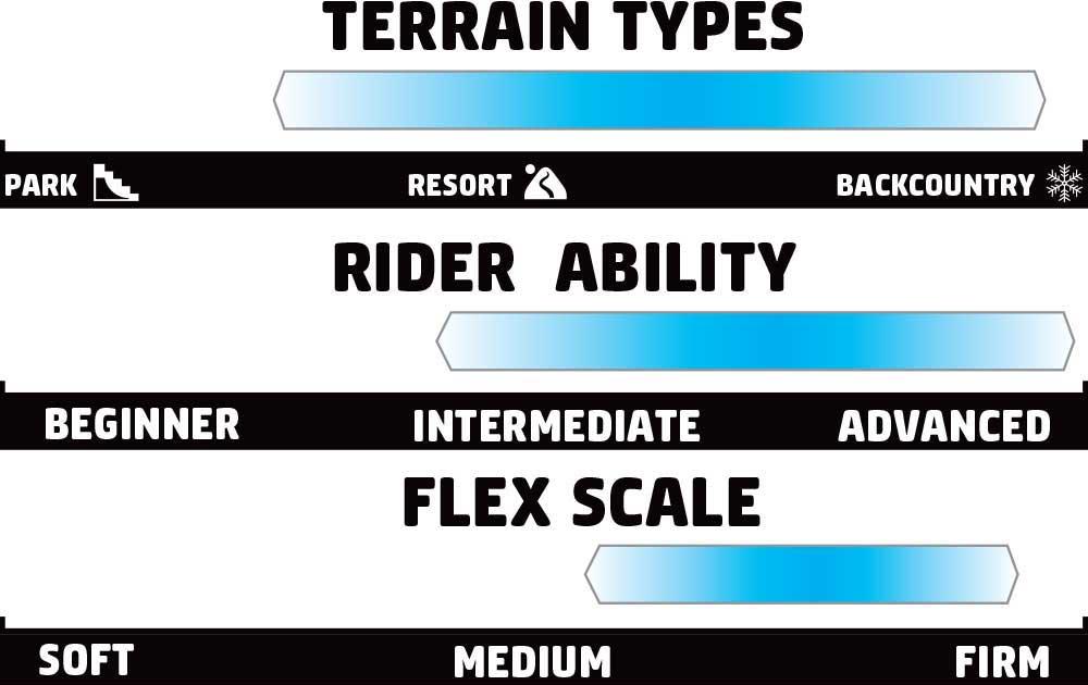 GNU B-Pro Rider Scale