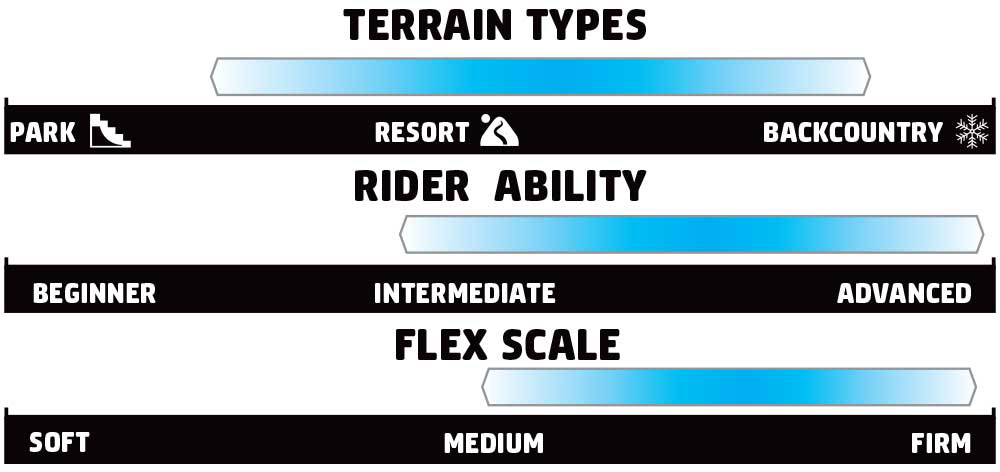 GNU Banked Country Rider Scale