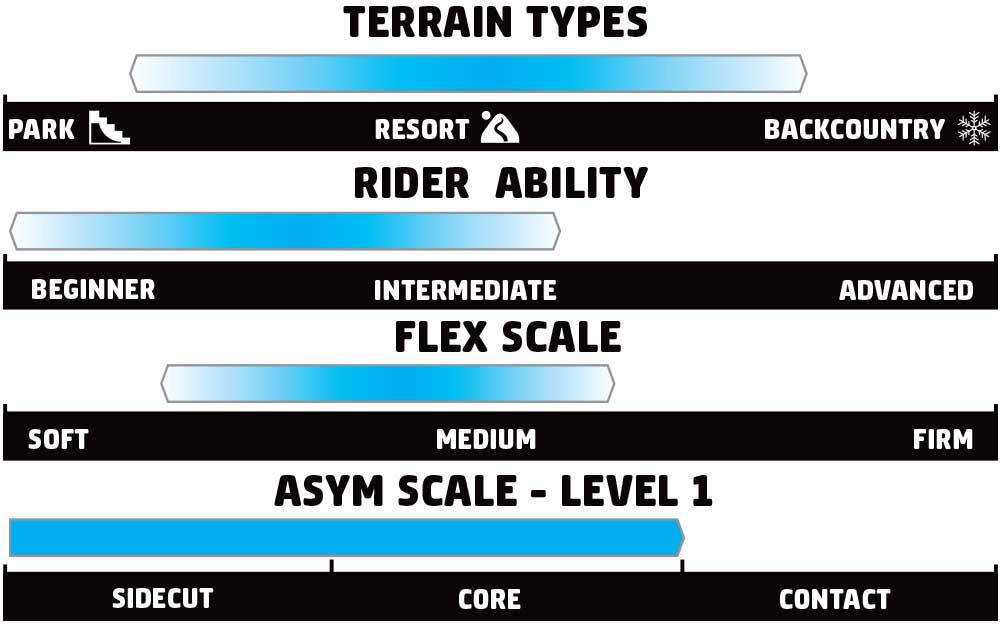 GNU B-Nice Rider Scale