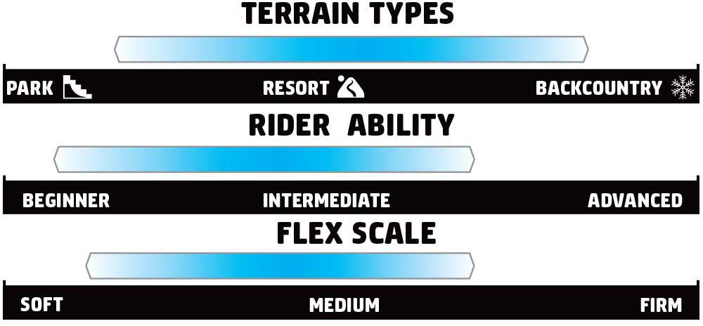 GNU Chromatic Rider Scale