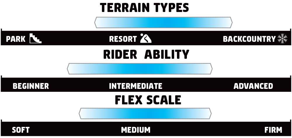 GNU Essential Service Rider Scale