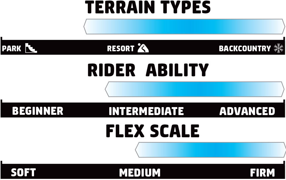 GNU GORP Split Rider Scale