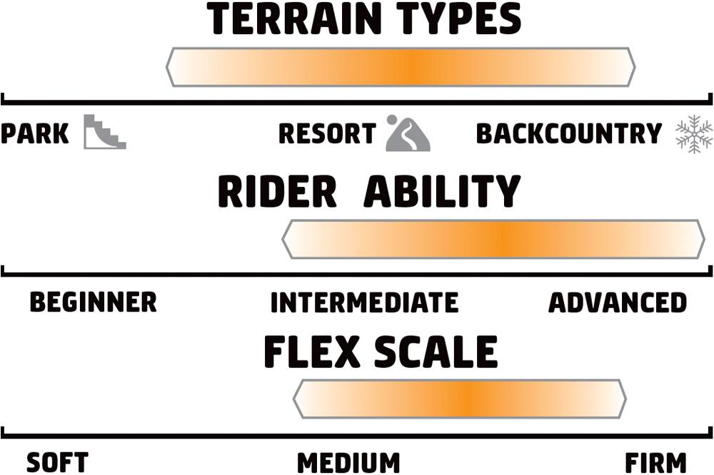 GNU Hyperkyarve Womens Rider Scale