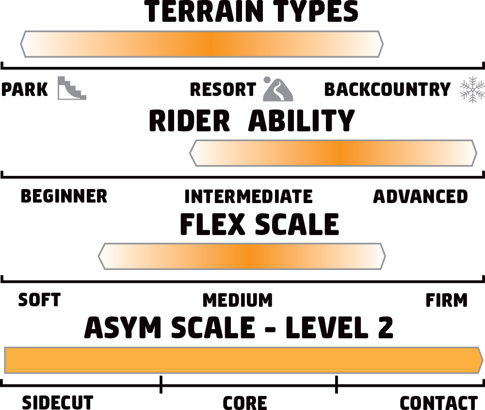 GNU Ladies Choice Rider Scale