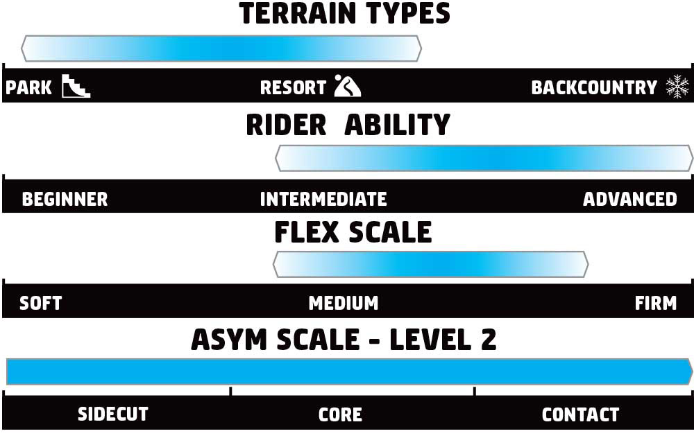 GNU Pro Choice Rider Scale