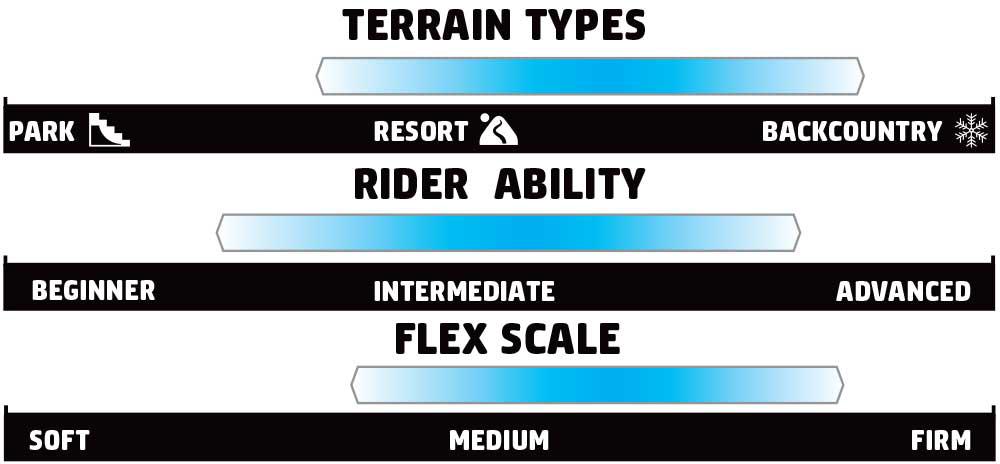 GNU Ravish Rider Scale