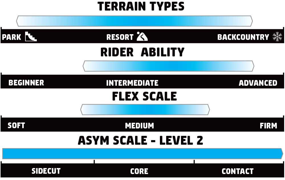 GNU Rider's Choice Rider Scale