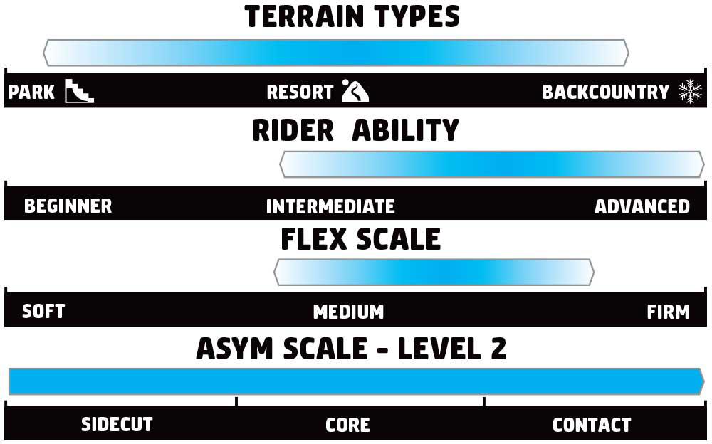GNU RC C3 Rider Scale