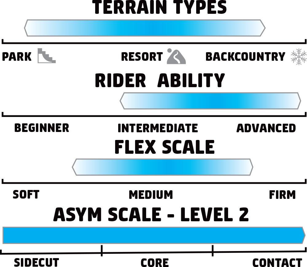 GNU Rider's Choice Rider Scale