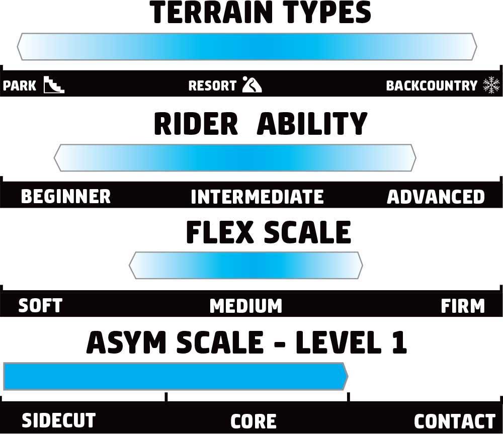 GNU T2B Rider Scale